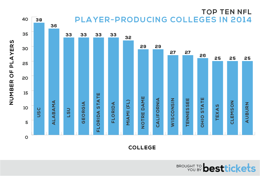 Top-Colleges