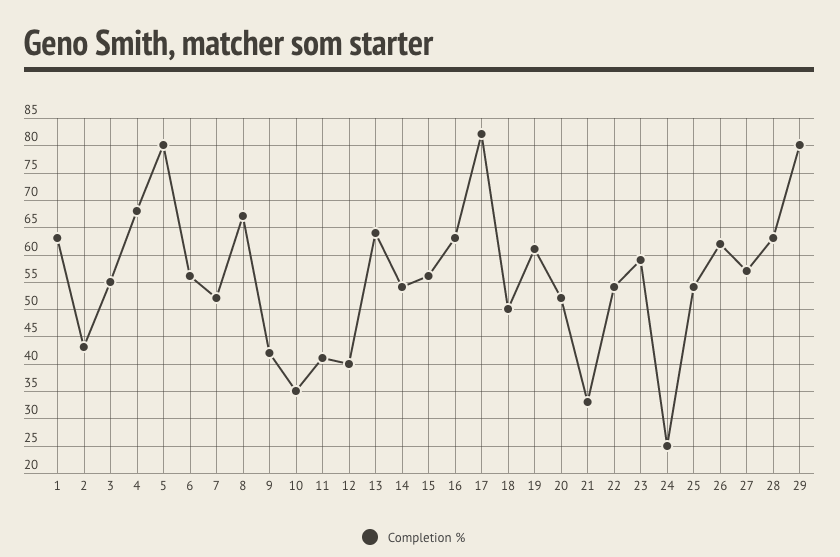 Diagram över Geno Smiths completion %, en ojämn kurva